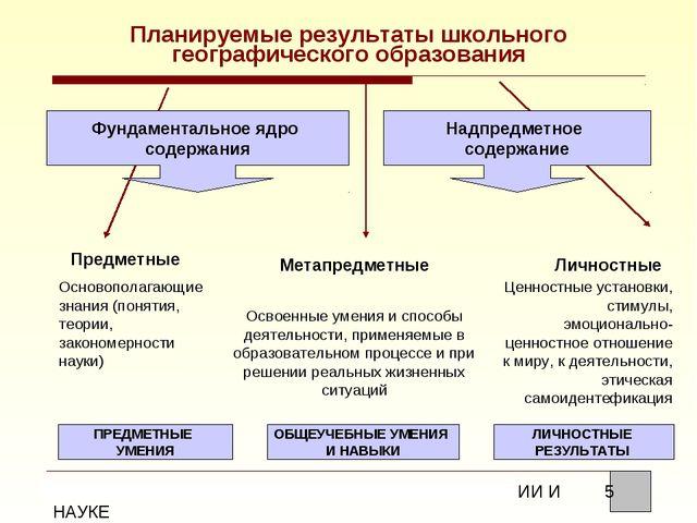 Планируемые результаты школьного географического образования Фундаментальное...