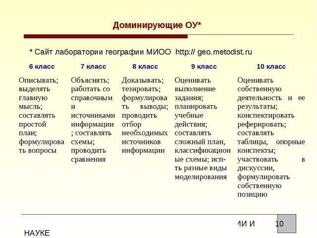 Доминирующие ОУ* * Сайт лаборатории географии МИОО http:// geo.metodist.ru 6...