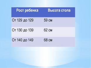 Рост ребенка Высота стола От 129 до 129 59 см От 130 до 139 62 см От 140 до