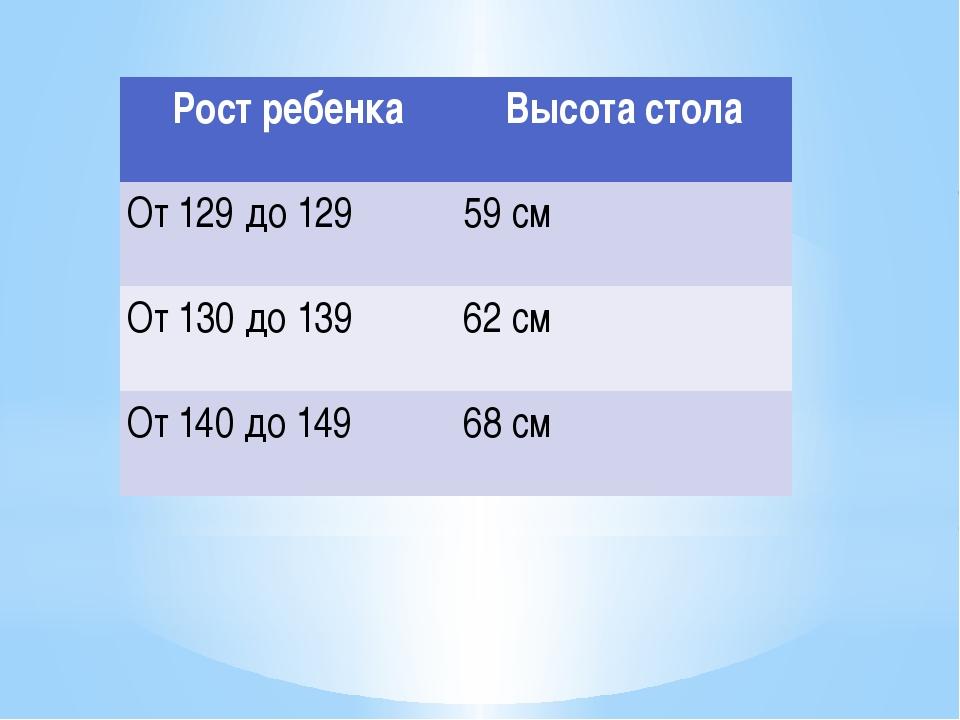 Рост ребенка Высота стола От 129 до 129 59 см От 130 до 139 62 см От 140 до...
