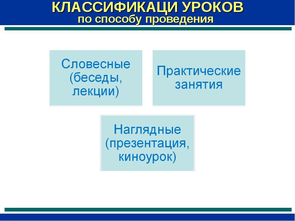 КЛАССИФИКАЦИ УРОКОВ по способу проведения