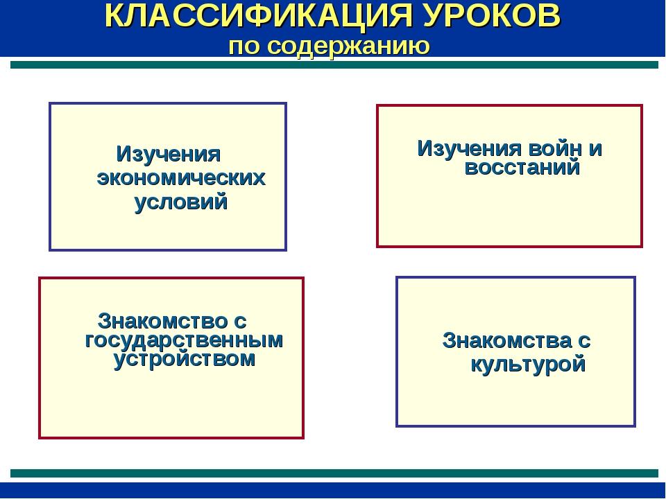 КЛАССИФИКАЦИЯ УРОКОВ по содержанию Изучения экономических условий Изучения во...
