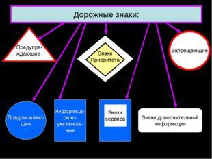 Дорожные знаки: Предупре- ждающие Запрещающие Предписываю- щие Информаци- онн