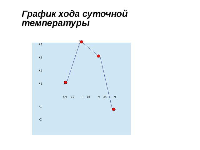 График хода суточной температуры +4     +3      +2      +1  ...