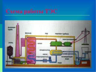 Схема работы ТЭС