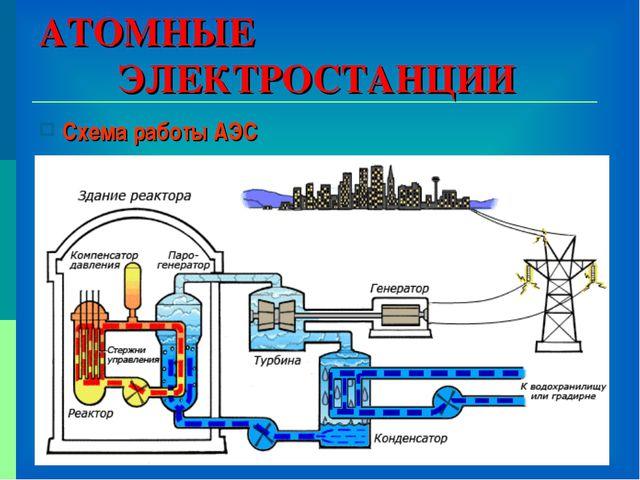 АТОМНЫЕ ЭЛЕКТРОСТАНЦИИ Схема работы АЭС