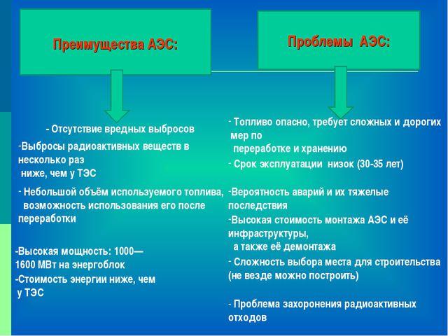 Преимущества АЭС: Проблемы АЭС: - Отсутствие вредных выбросов Выбросы радиоа...