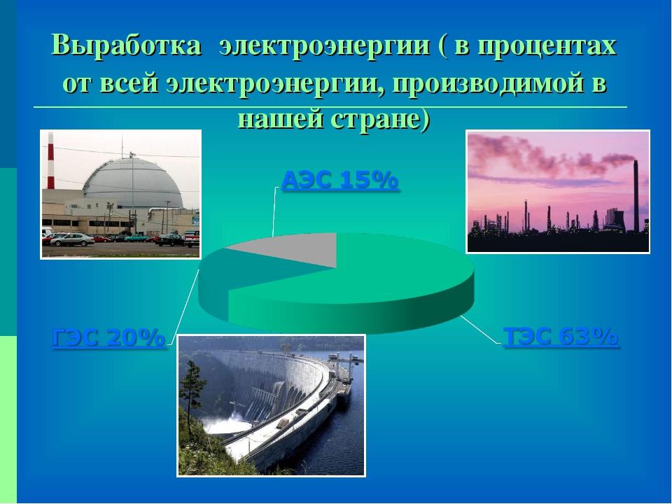 Выработка электроэнергии ( в процентах от всей электроэнергии, производимой в...