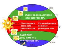 э 22июня-день летнего солнцестояния. 22декабря- день зимнего солнцестояния. 2