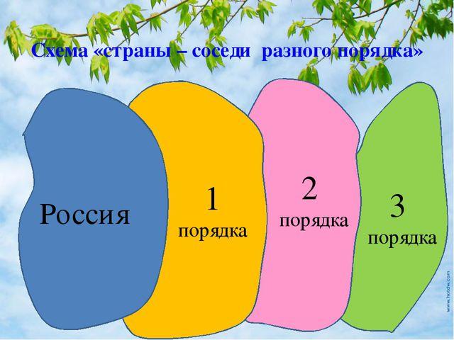 Схема «страны – соседи разного порядка» Россия 1 порядка 2 порядка 3 порядка