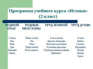 Программа учебного курса «Истоки» (2 класс) РОДНОЙ ОЧАГ РОДНЫЕ ПРОСТОРЫ ТРУД