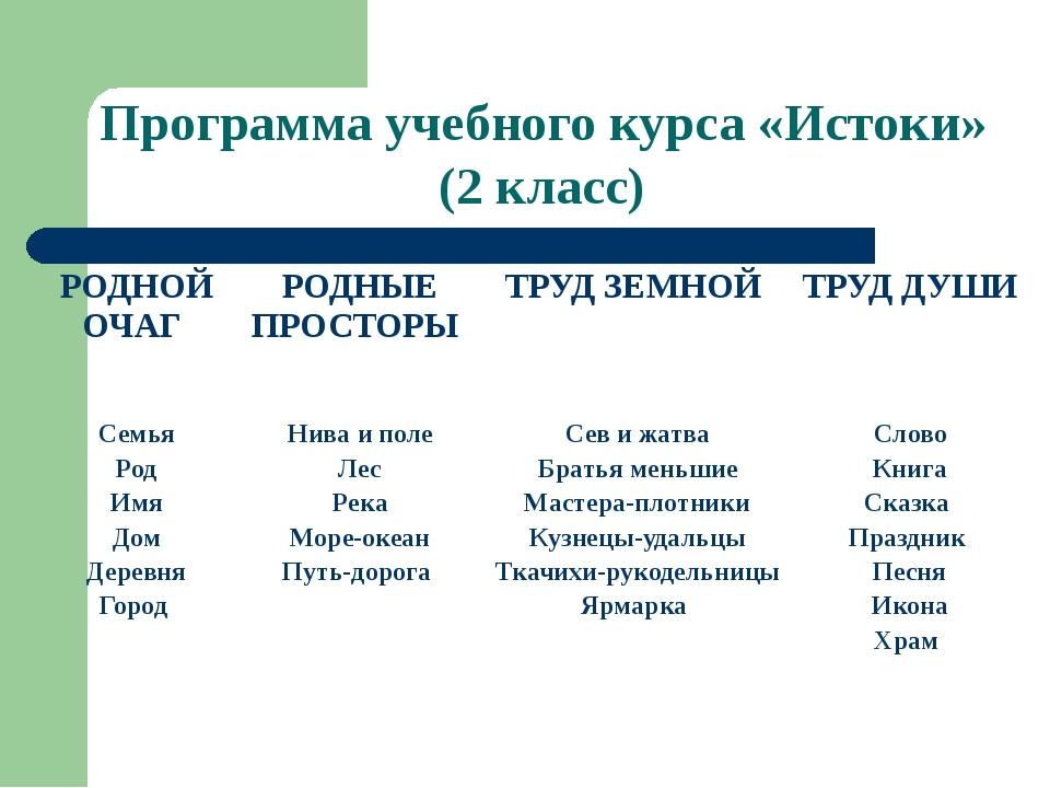 Программа учебного курса «Истоки» (2 класс) РОДНОЙ ОЧАГ РОДНЫЕ ПРОСТОРЫ ТРУД...