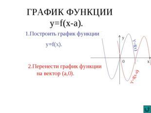 ГРАФИК ФУНКЦИИ y=f(x-a). 1.Построить график функции y=f(x). 2.Перенести графи
