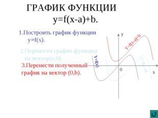 ГРАФИК ФУНКЦИИ y=f(x-a)+b. 1.Построить график функции y=f(x). 2.Перенести гра