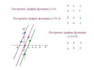 Построить график функции y=2x. х у -4 0 2 4 6 8 6 4 2 -2 -4 Построить график