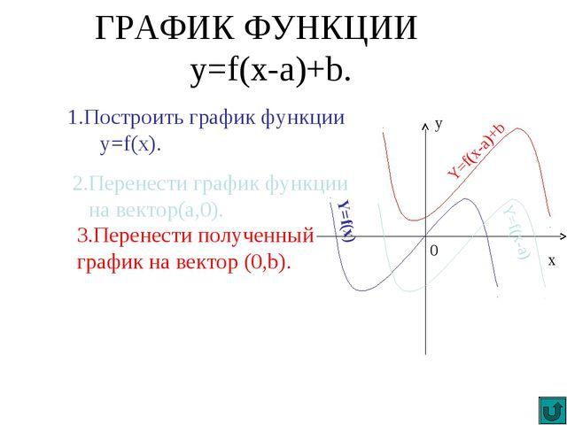 ГРАФИК ФУНКЦИИ y=f(x-a)+b. 1.Построить график функции y=f(x). 2.Перенести гра...