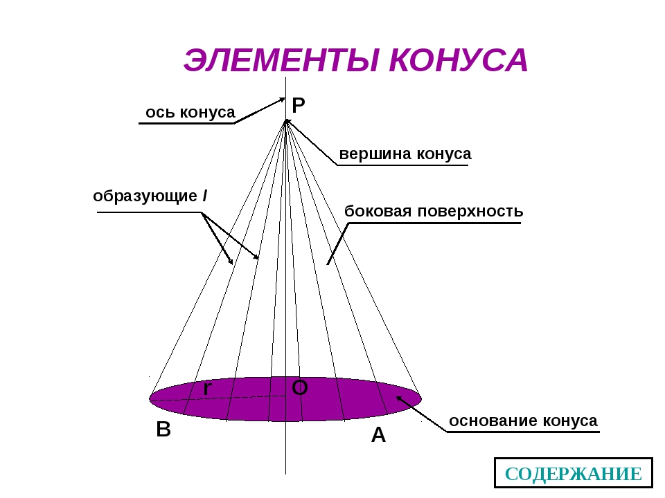 ЭЛЕМЕНТЫ КОНУСА P O B A r ось конуса образующие l вершина конуса боковая пове...