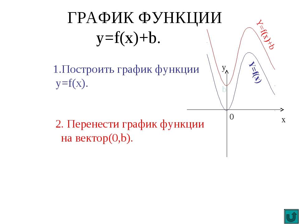 ГРАФИК ФУНКЦИИ y=f(x)+b. 1.Построить график функции y=f(x). 2. Перенести граф...