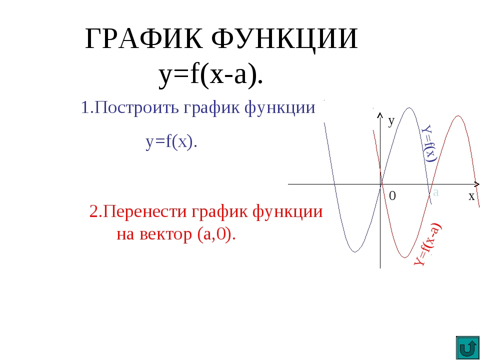 ГРАФИК ФУНКЦИИ y=f(x-a). 1.Построить график функции y=f(x). 2.Перенести графи...