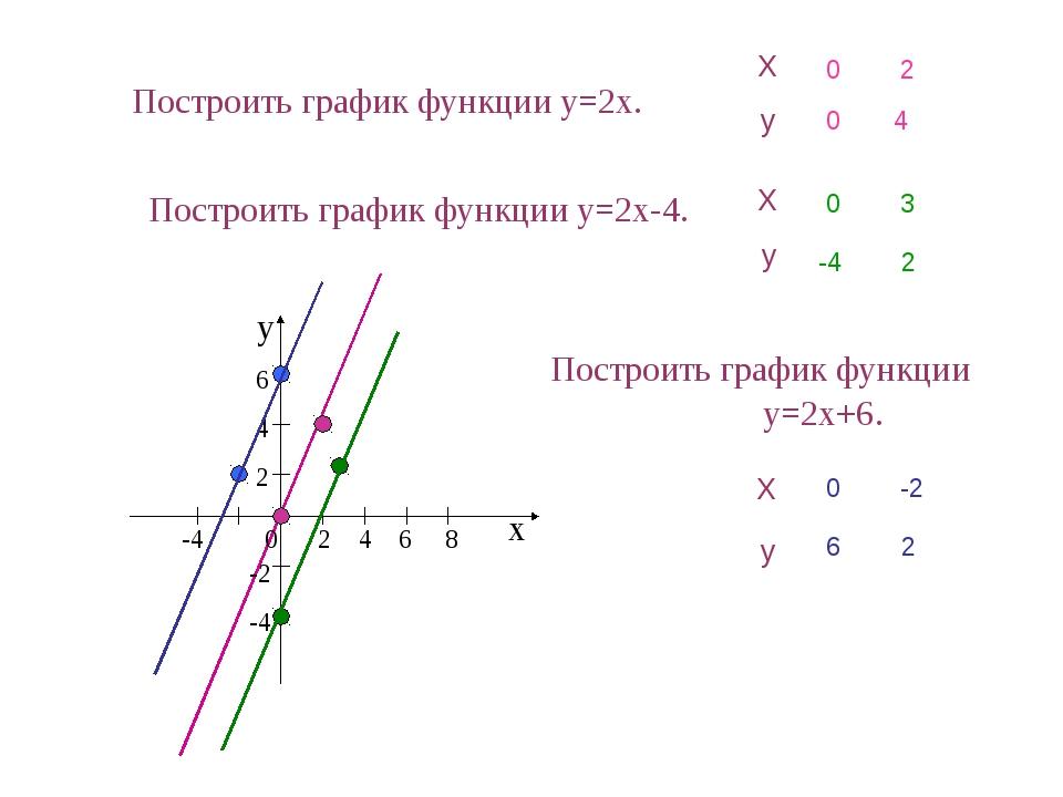 Построить график функции y=2x. х у -4 0 2 4 6 8 6 4 2 -2 -4 Построить график...