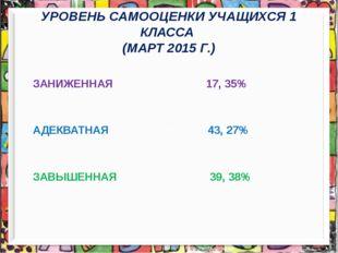 УРОВЕНЬ САМООЦЕНКИ УЧАЩИХСЯ 1 КЛАССА (МАРТ 2015 Г.) ЗАНИЖЕННАЯ 17, 35% АДЕКВА