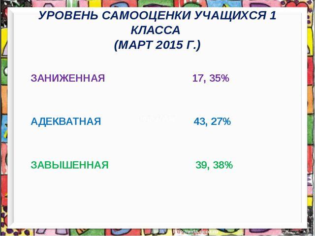 УРОВЕНЬ САМООЦЕНКИ УЧАЩИХСЯ 1 КЛАССА (МАРТ 2015 Г.) ЗАНИЖЕННАЯ 17, 35% АДЕКВА...