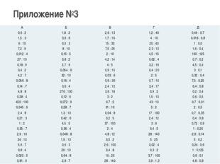 Приложение №3 А Б В Г Д 0,6 : 2 1,8 : 2 2,6 : 13 1,2 : 40 0,49 : 0,7 1,5 : 3
