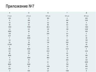 Приложение №7 А Б В Г Д 1 % от: 2 % от: 10 % от: 5 % от: 15 % от: 200 10 300