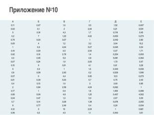 Приложение №10 А Б В Г Д Е 0,11 0,67 1,6 3,5 1,52 0,067 0,02 0,1 2 2,64 0,21