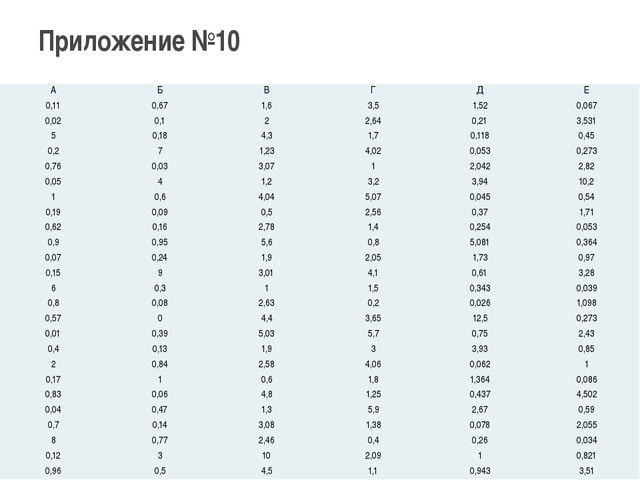 Приложение №10 А Б В Г Д Е 0,11 0,67 1,6 3,5 1,52 0,067 0,02 0,1 2 2,64 0,21...
