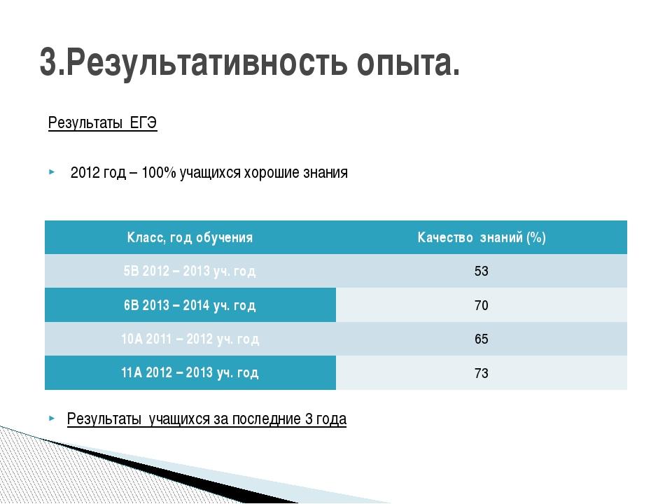 Результаты ЕГЭ 2012 год – 100% учащихся хорошие знания Результаты учащихся за...