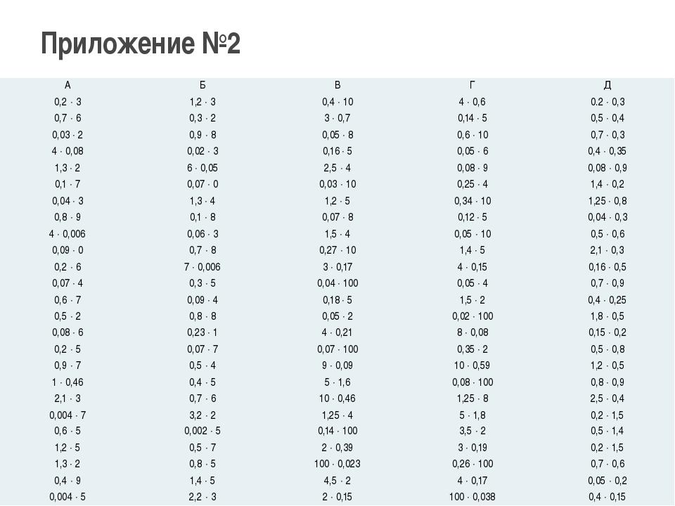 Приложение №2 А Б В Г Д 0,23 1,23 0,410 40,6 0.20,3 0,76 0,32 30,7 0,...