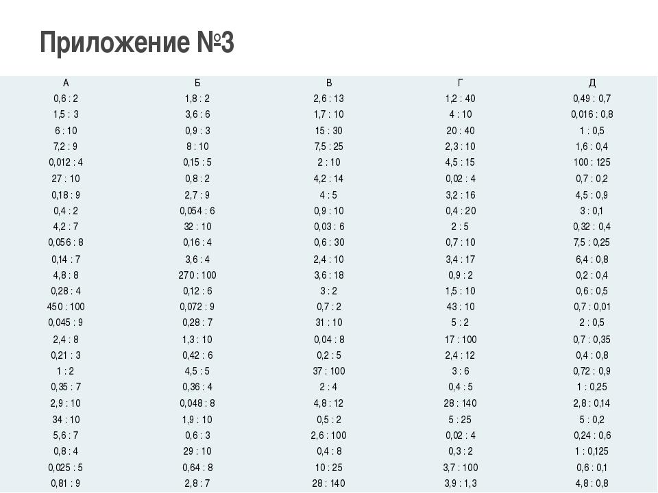 Приложение №3 А Б В Г Д 0,6 : 2 1,8 : 2 2,6 : 13 1,2 : 40 0,49 : 0,7 1,5 : 3...