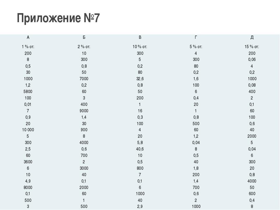 Приложение №7 А Б В Г Д 1 % от: 2 % от: 10 % от: 5 % от: 15 % от: 200 10 300...