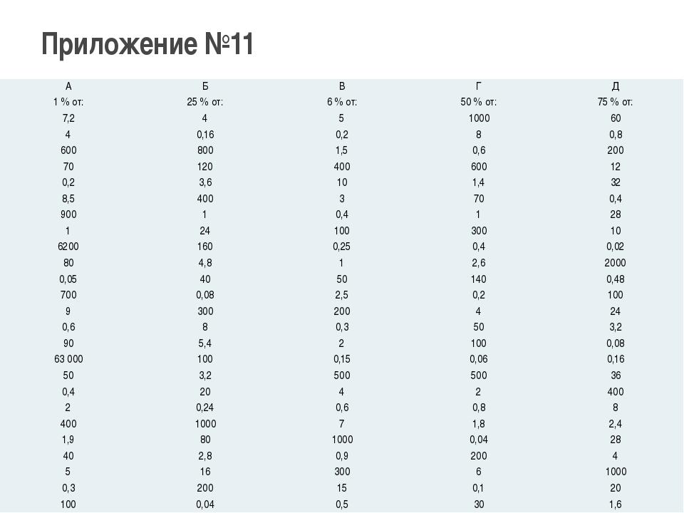 Приложение №11 А Б В Г Д 1 % от: 25 % от: 6 % от: 50 % от: 75 % от: 7,2 4 5 1...