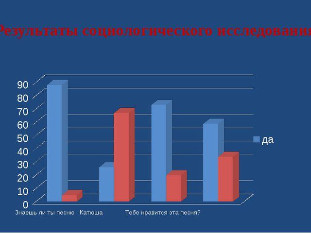 Результаты социологического исследования 13