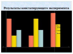 Результаты констатирующего эксперимента