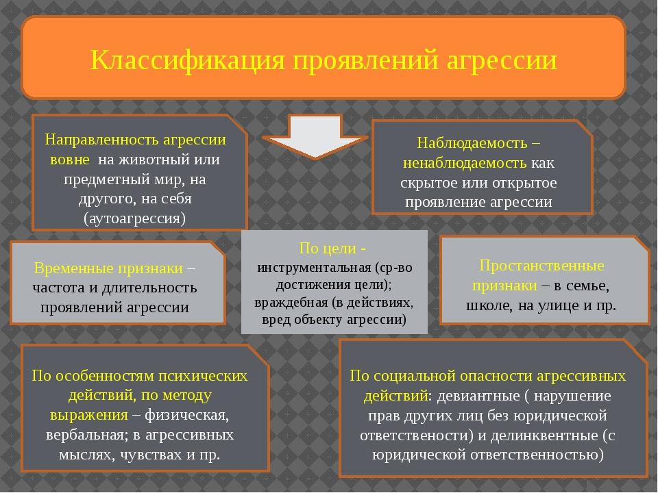 Классификация проявлений агрессии Направленность агрессии вовне на животный...