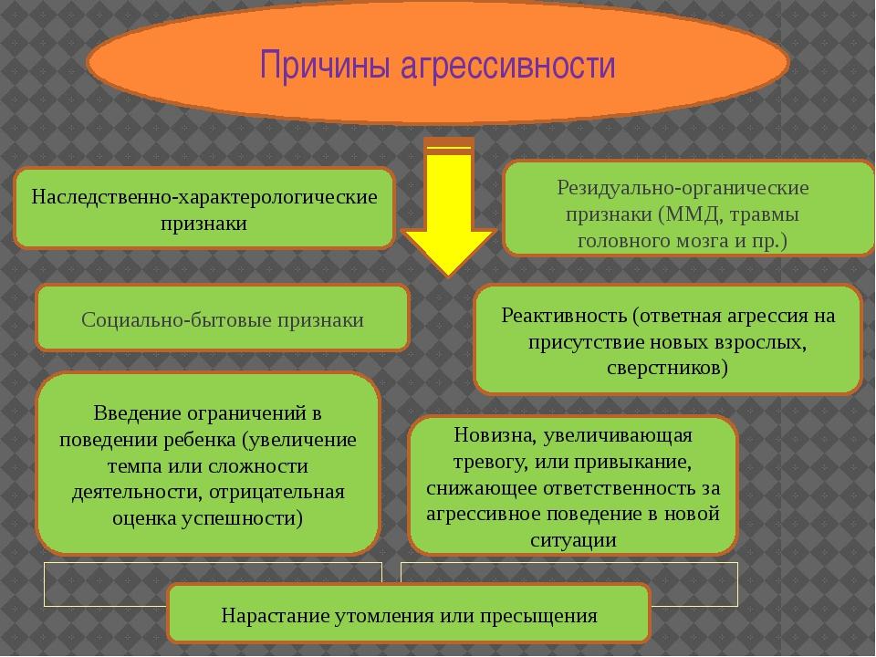 Причины агрессивности Наследственно-характерологические признаки Резидуально...