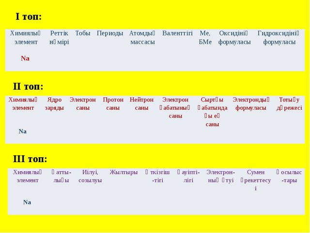 II топ: III топ: I топ: Химиялық элемент Реттік нөмірі Тобы Периоды Атомдық м...