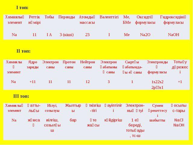 I топ: II топ: III топ: Химиялық элемент Реттік нөмірі Тобы Периоды Атомдық м...