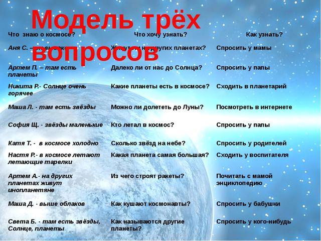 Модель трёх вопросов Что знаю о космосе? Что хочу узнать? Как узнать? Аня С....