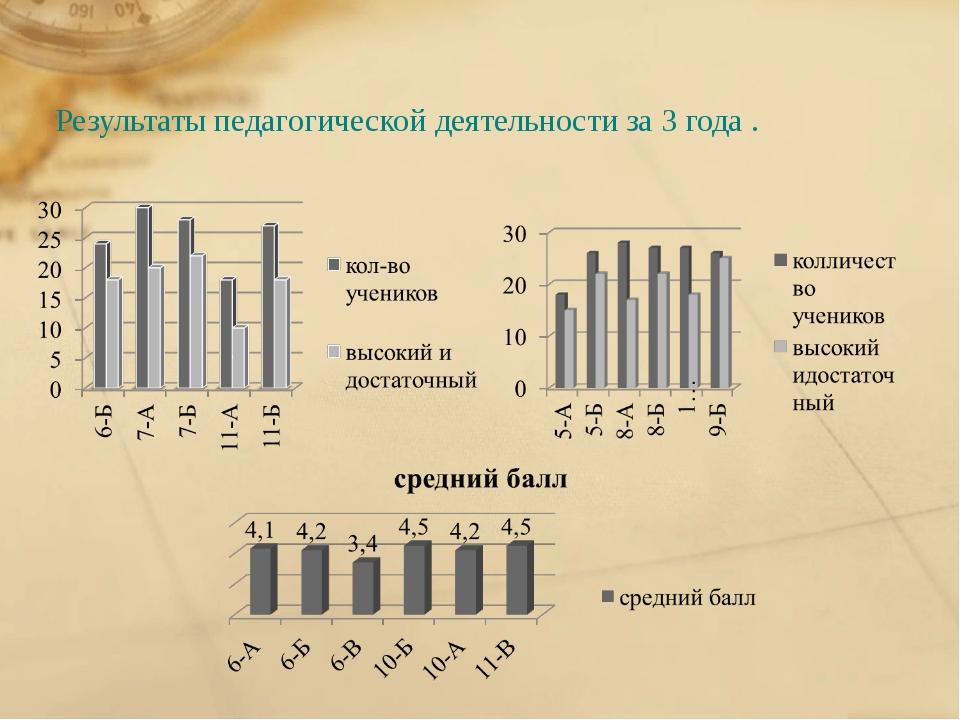 Результаты педагогической деятельности за 3 года .