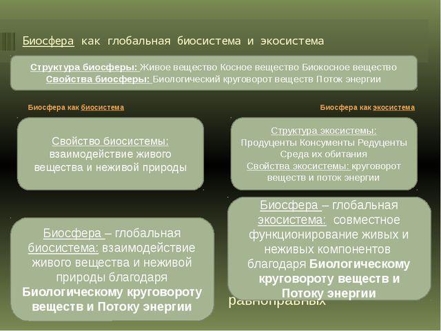 Биосфера как глобальная биосистема и экосистема - оболочка Земли, состав, стр...