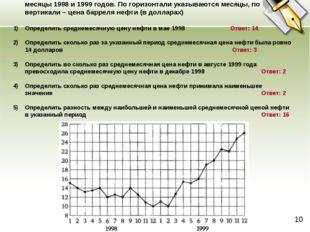 2. На рисунке жирными точками показана среднемесячная цена нефти во все месяц
