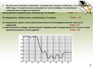 На рисунке показано изменение температуры воздуха в Москве с 14 по 21 января