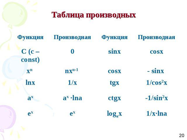 Таблица производных 20