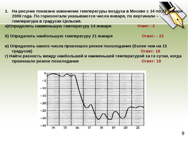 На рисунке показано изменение температуры воздуха в Москве с 14 по 21 января...