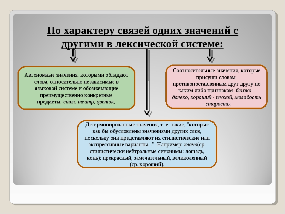 По характеру связей одних значений с другими в лексической системе: Автономны...