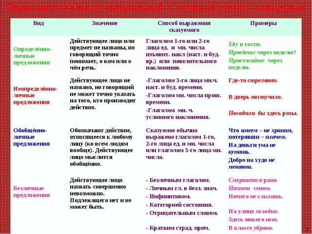 Виды односоставных предложений с главным членом - сказуемым 7 ВидЗначениеСп...